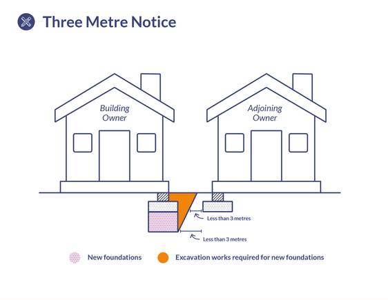Download 3 Metre Notice Diagram