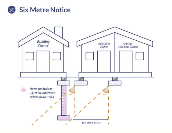 Download 6 Metre Notice Diagram