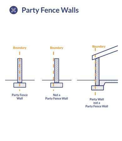 Download Party Fence Walls Diagram